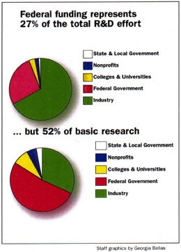 Federal research funding pie chart