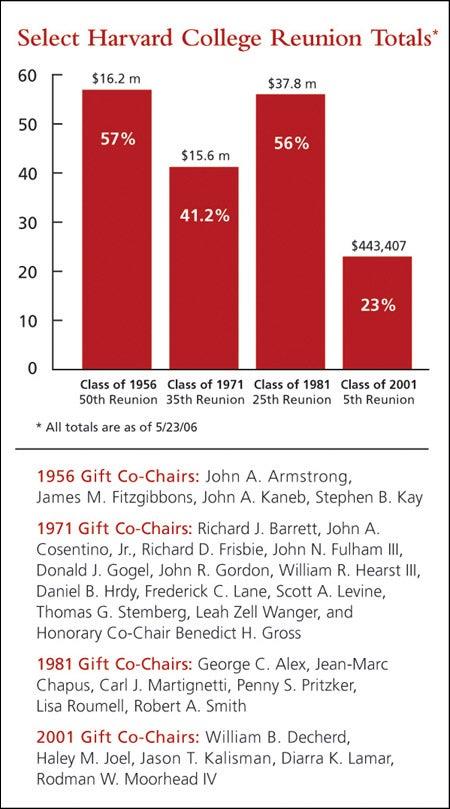 Fund chart