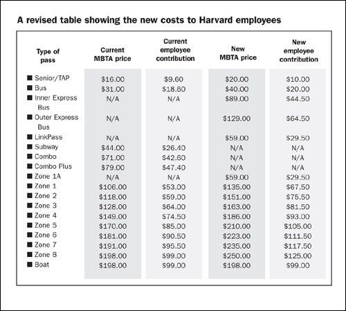 t-pass subsidy chart