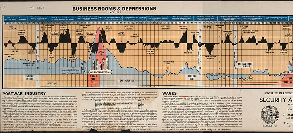 """Business Booms and Depressions since 1775,"" papers relating to the Ames Family and Union Pacific Railroad."