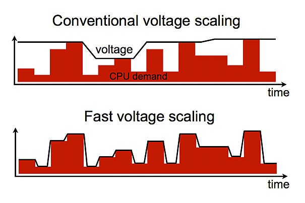 The multicore voltage regulator responds almost instantaneously to changes in power demand from each core of the processor. As a result, the power supply matches the demand more closely, conserving energy.