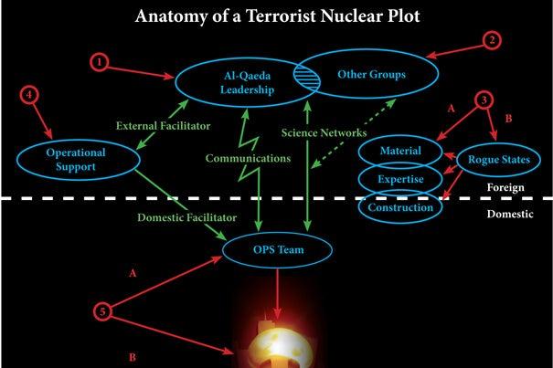 Latest Nuclear Terrorism Posts
