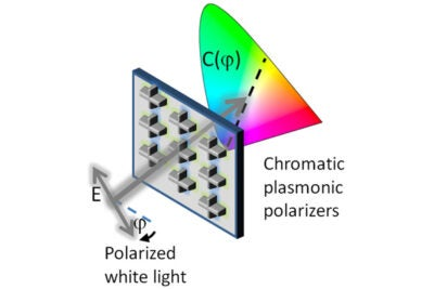 The color output of a new type of optical filter depends on the polarization of the incoming light.