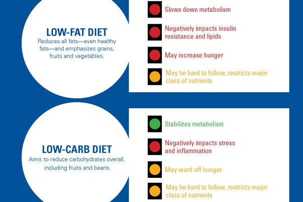 The study suggests that a low-glycemic load diet is more effective than conventional approaches at burning calories (and keeping energy expenditure) at a higher rate after weight loss.