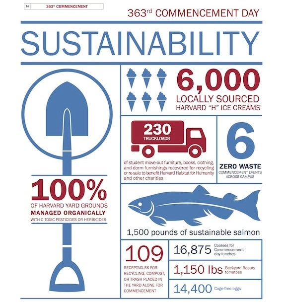 Sustainability by the numbers