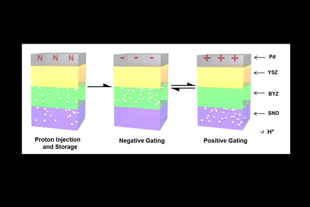 Harvard researchers have engineered a quantum material called a correlated oxide to perform comparably with the best silicon transistors. In future work the researchers will investigate the device's switching dynamics and power dissipation. In the meantime, they noted, this advance represents an important proof of concept.
