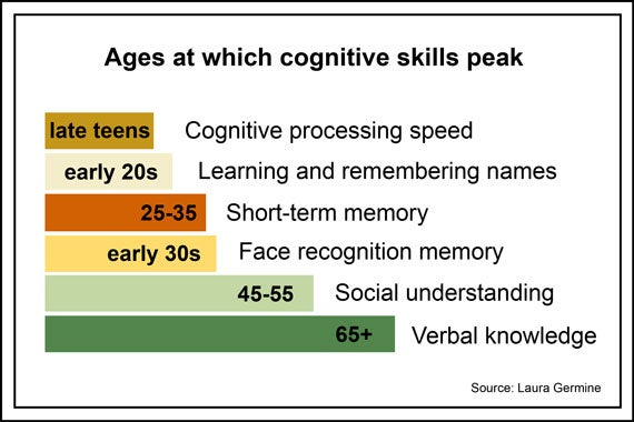 cognitive_skills_new570