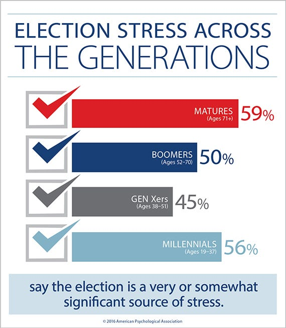 election-stress-generations570