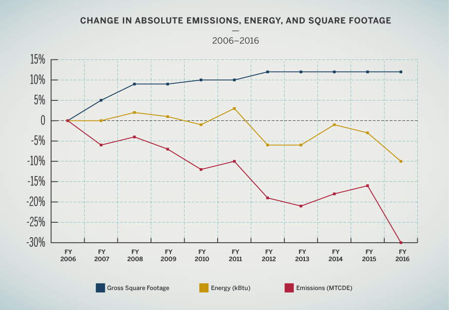 Changes in absolute emissions, energy, and square footage