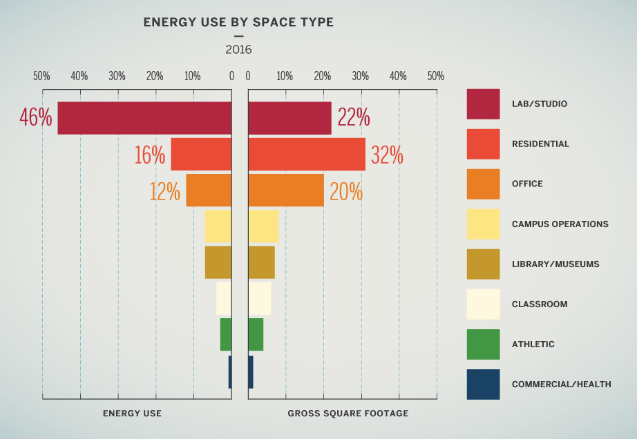 Energy use by space type