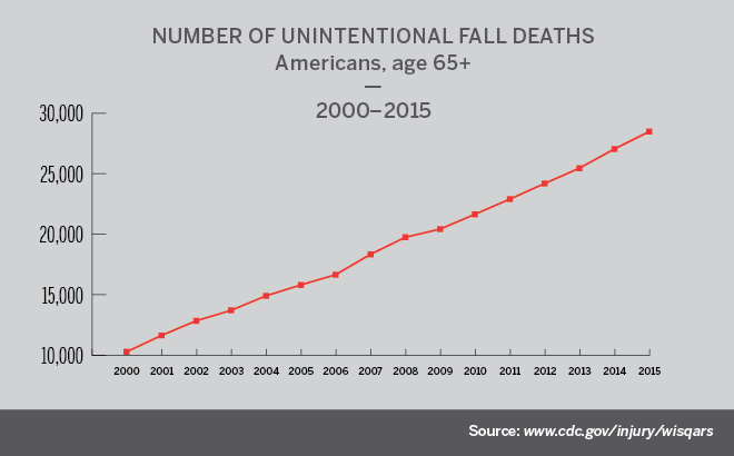 Unintentional fall deaths chart