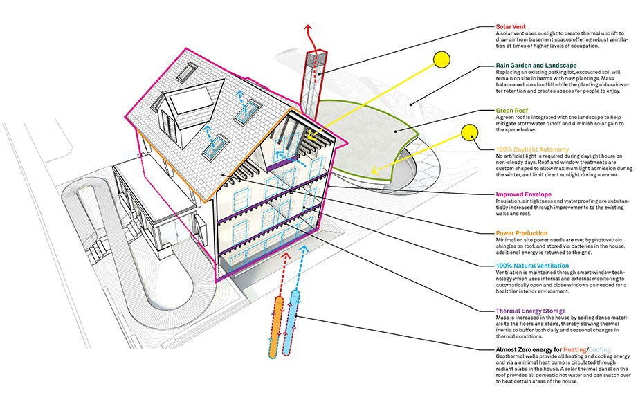 this efficient house aims to end up producing energy \u2013 harvard gazette