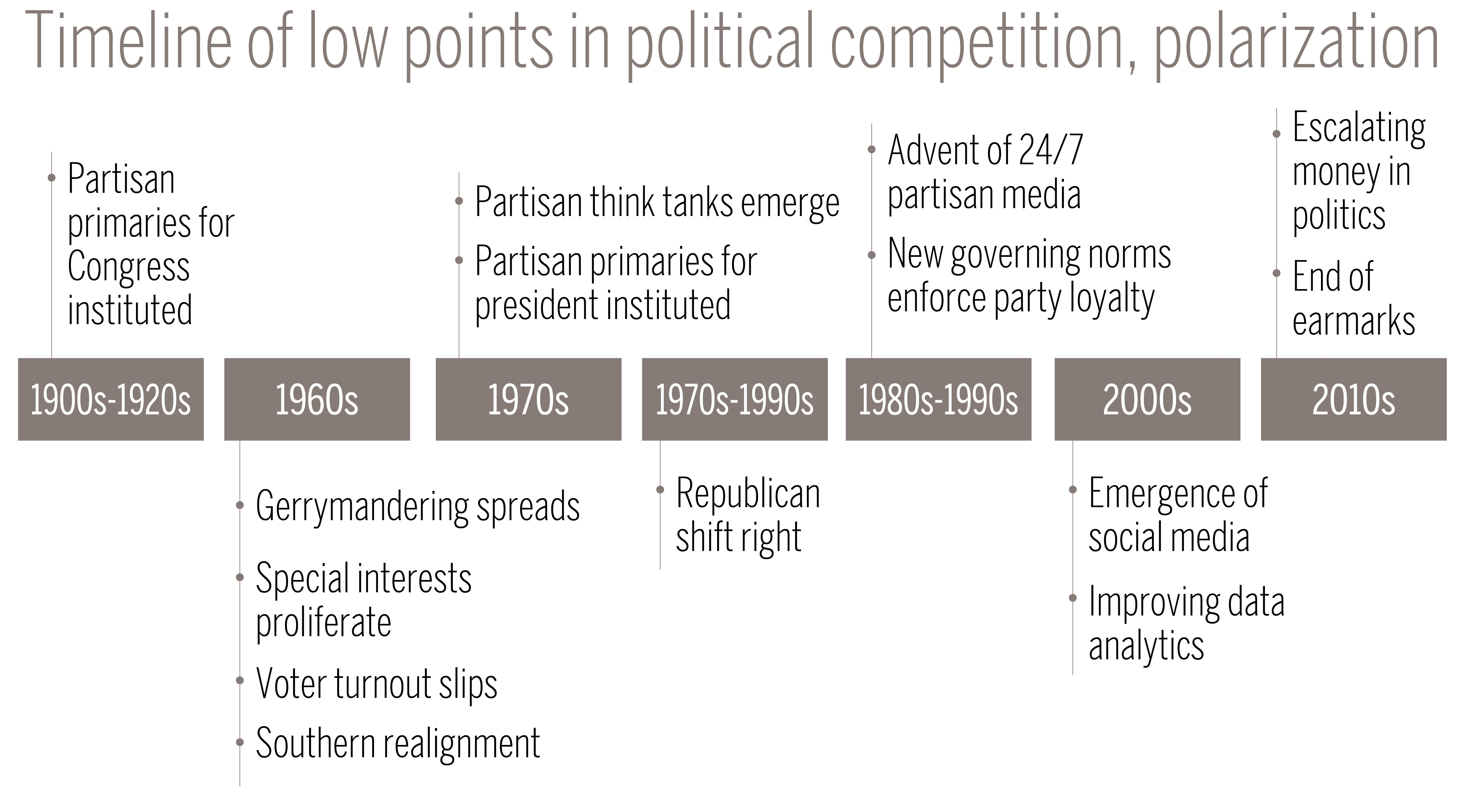 Timeline of low points in political competition, polarization