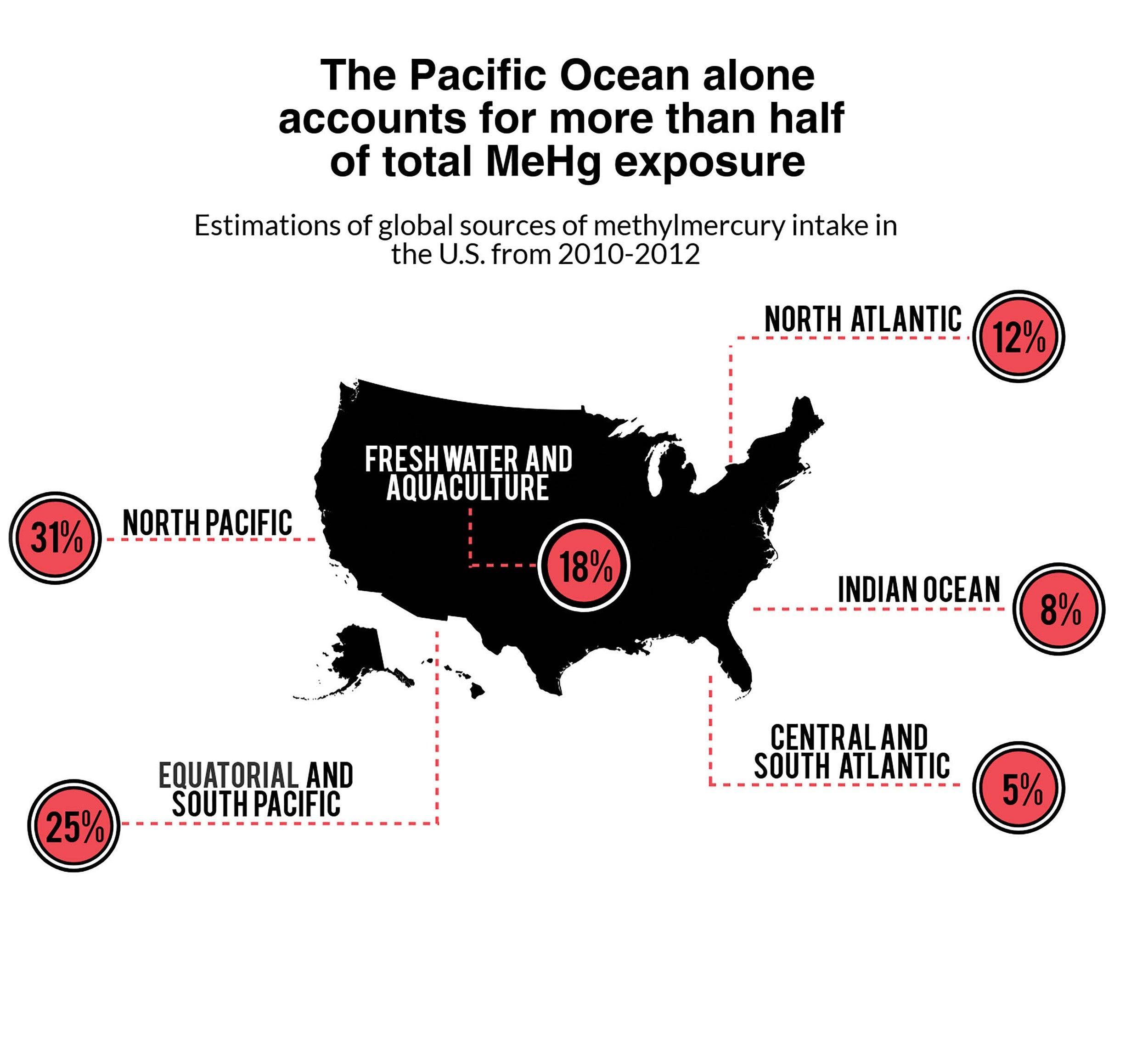 Harvard study tracks methylmercury in seafood – Harvard Gazette