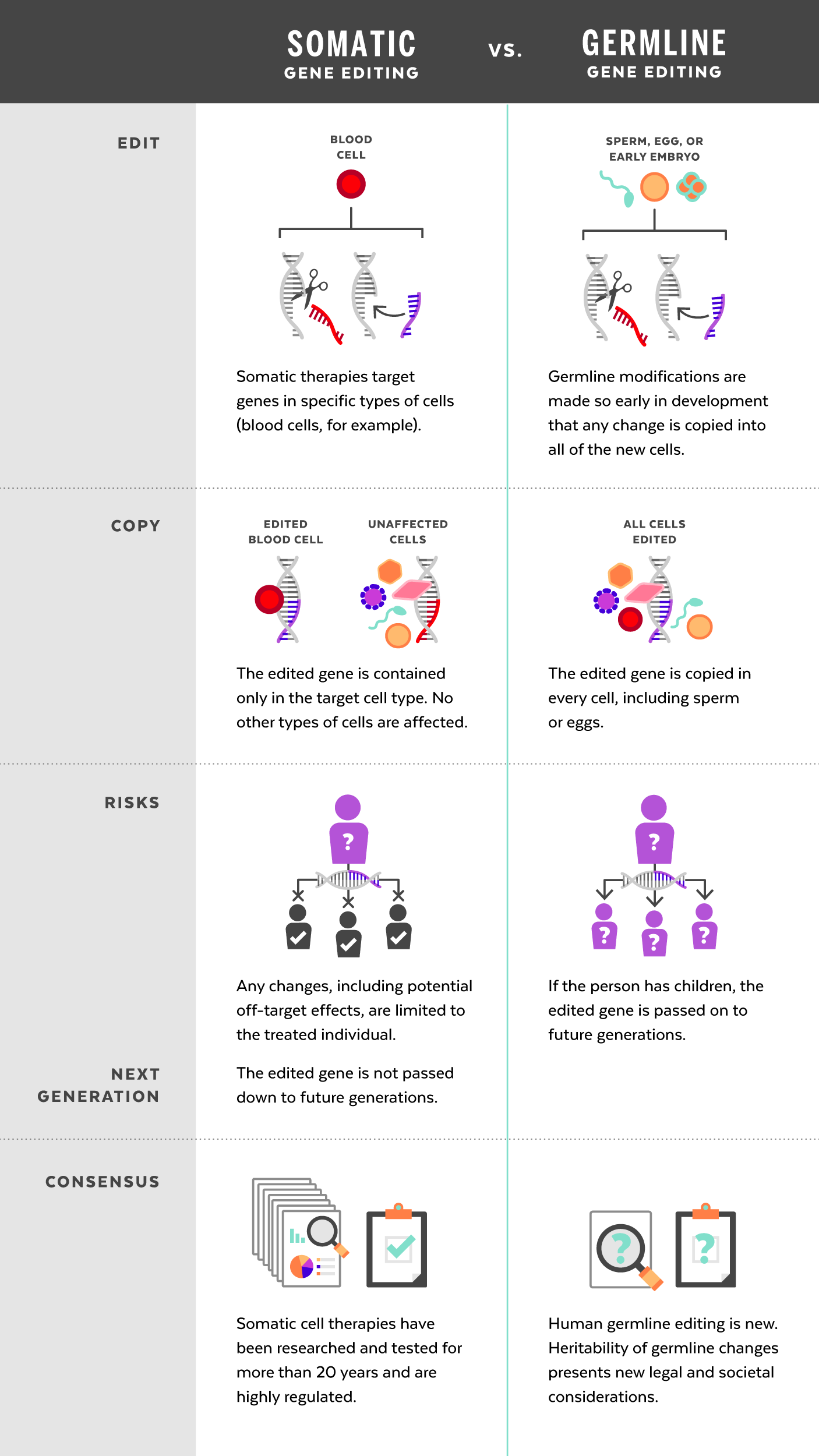 gene therapy pros and cons 2018