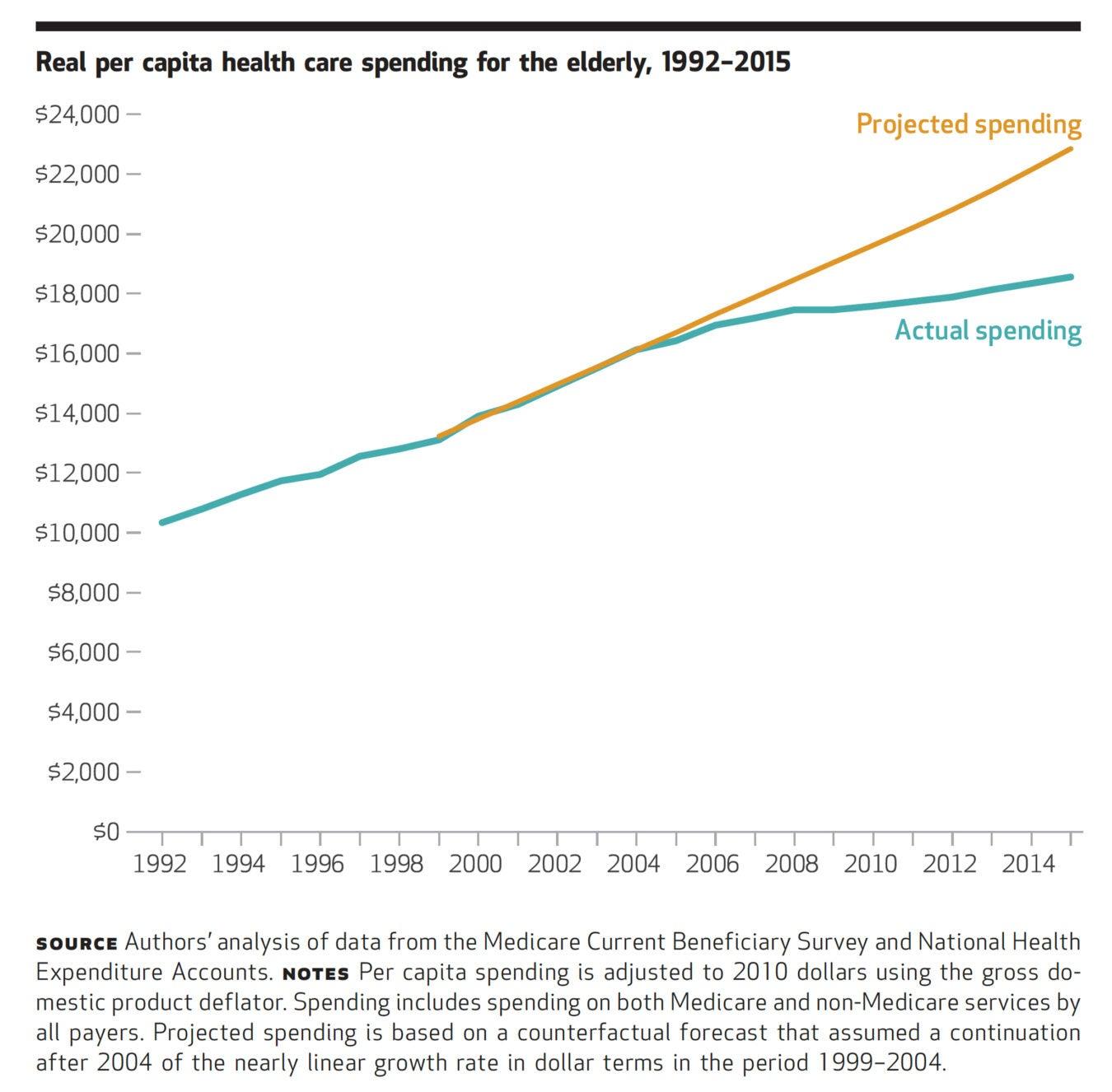 Real Per Capita Health Care Spending for the Elderly 1992-2015