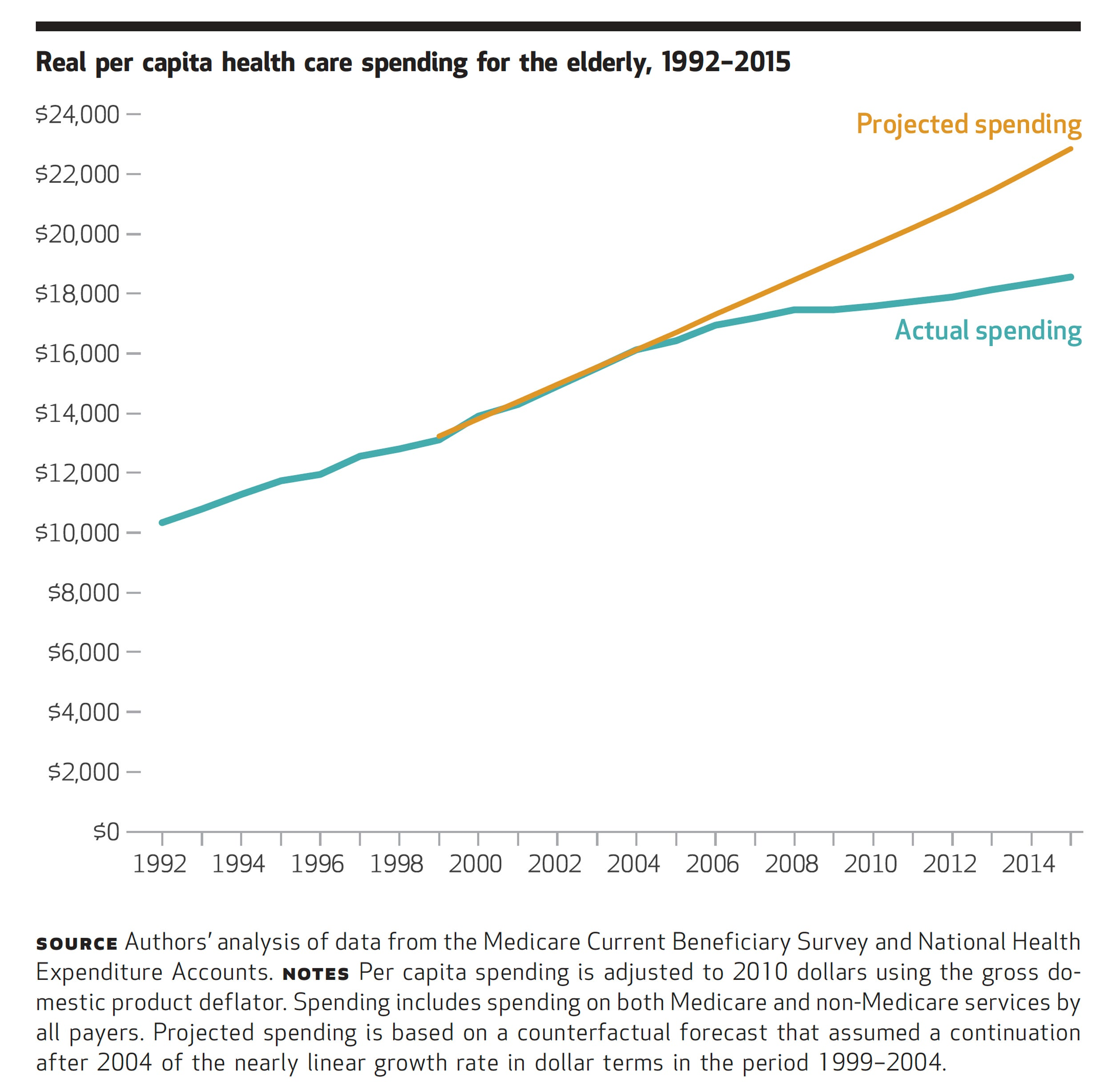 Real Per Capita Health Care Spending for the Elderly 1992-2015