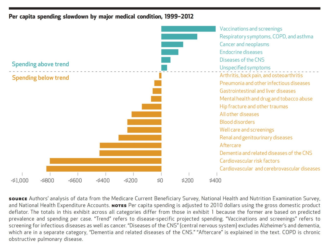 Per Capita Spending Slowdown by Major Medical Condition 1992-2012