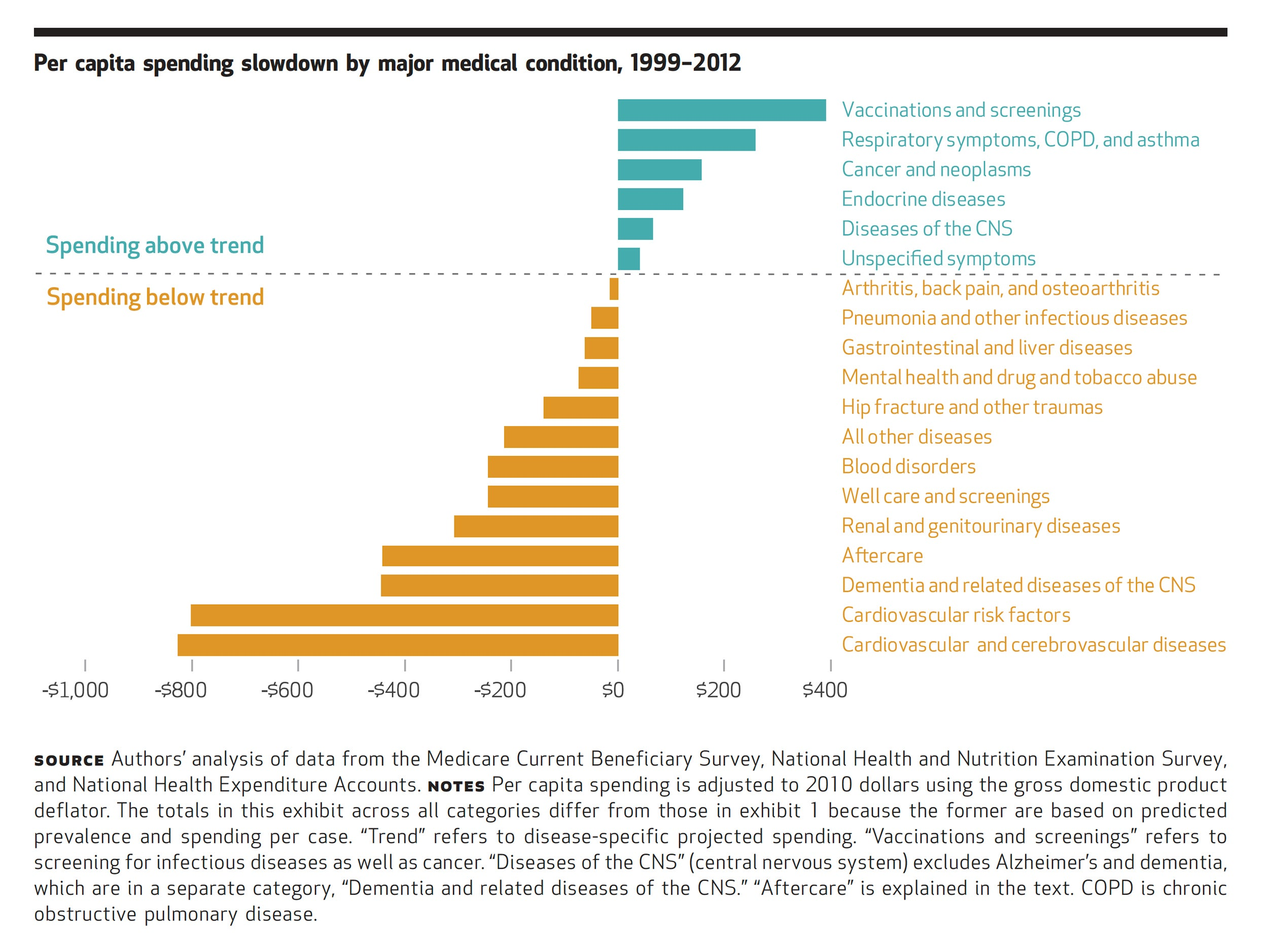 Per Capita Spending Slowdown by Major Medical Condition 1992-2012