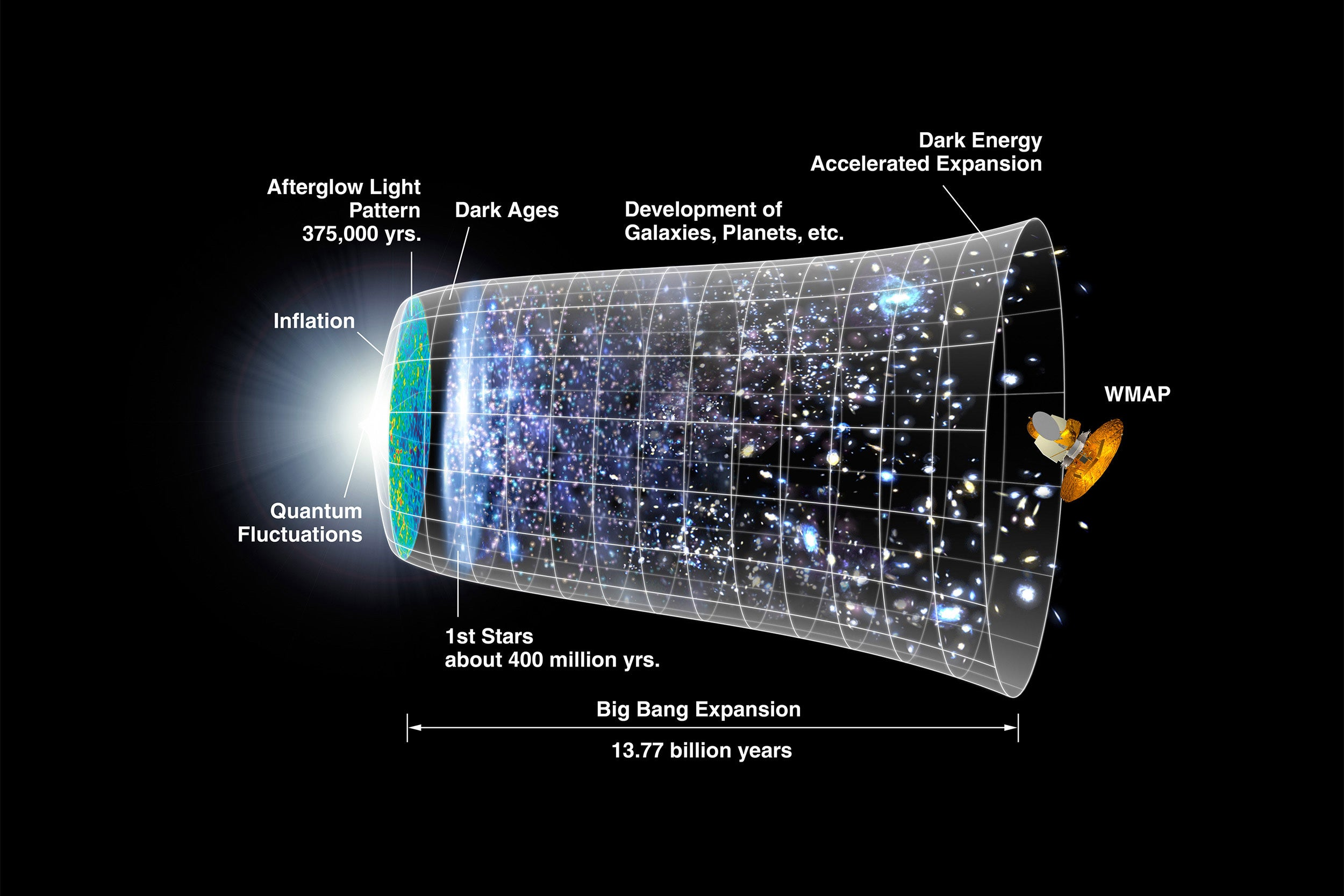 A representation of the timeline of the universe.