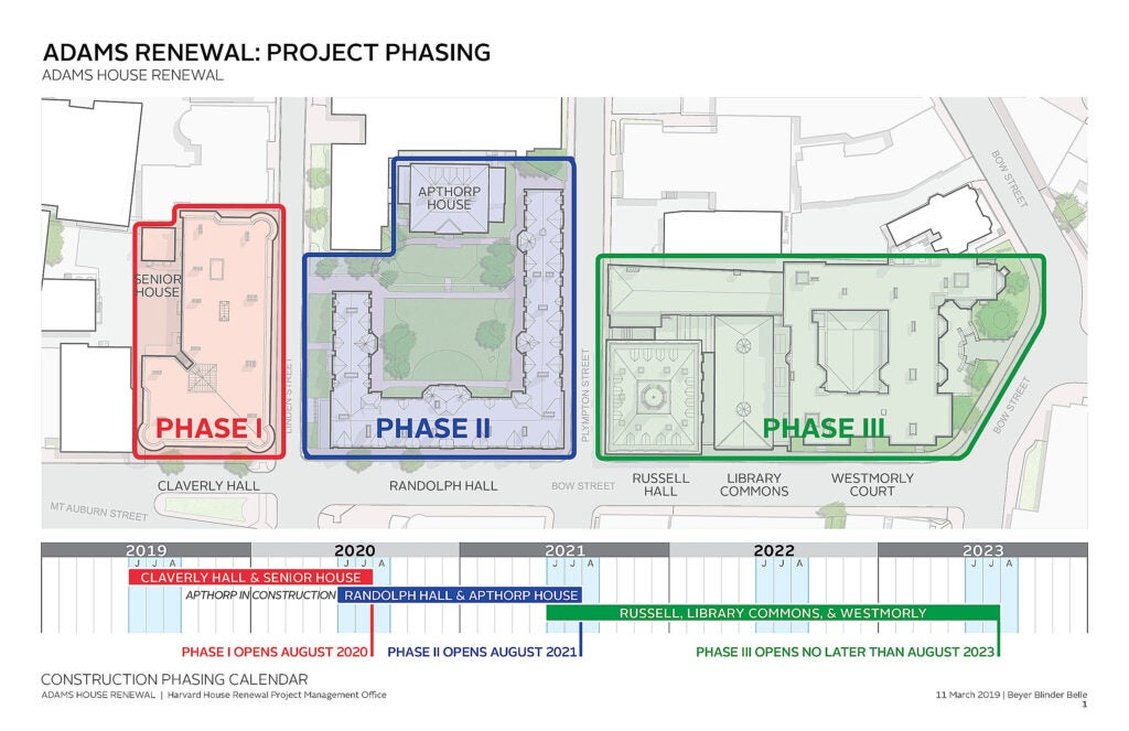 Construction stages of the project during the next five years.