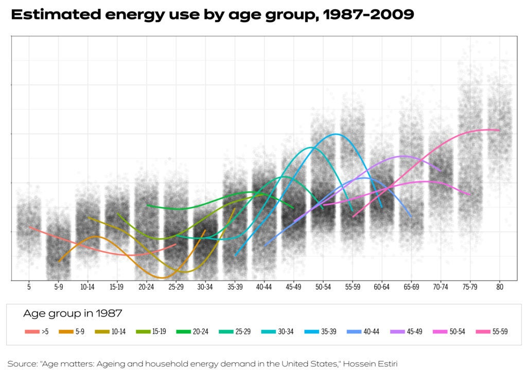 Chart shows energy use by age group.