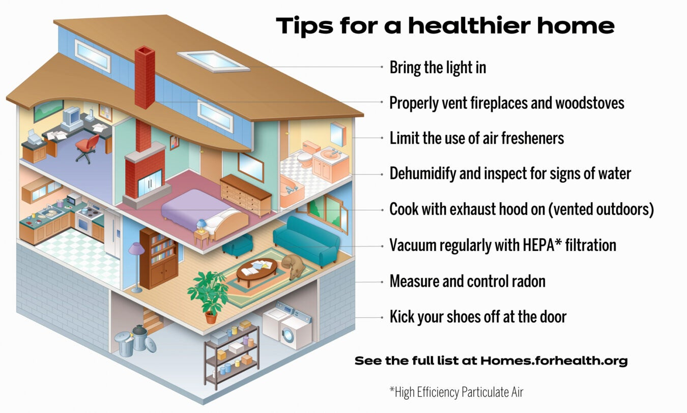 Cutaway of a home with tips for improving air quality - full list at https://homes.forhealth.org/.
