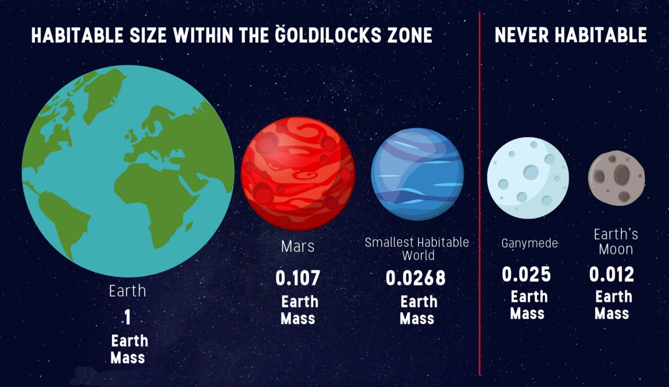 Graphic of planet size.