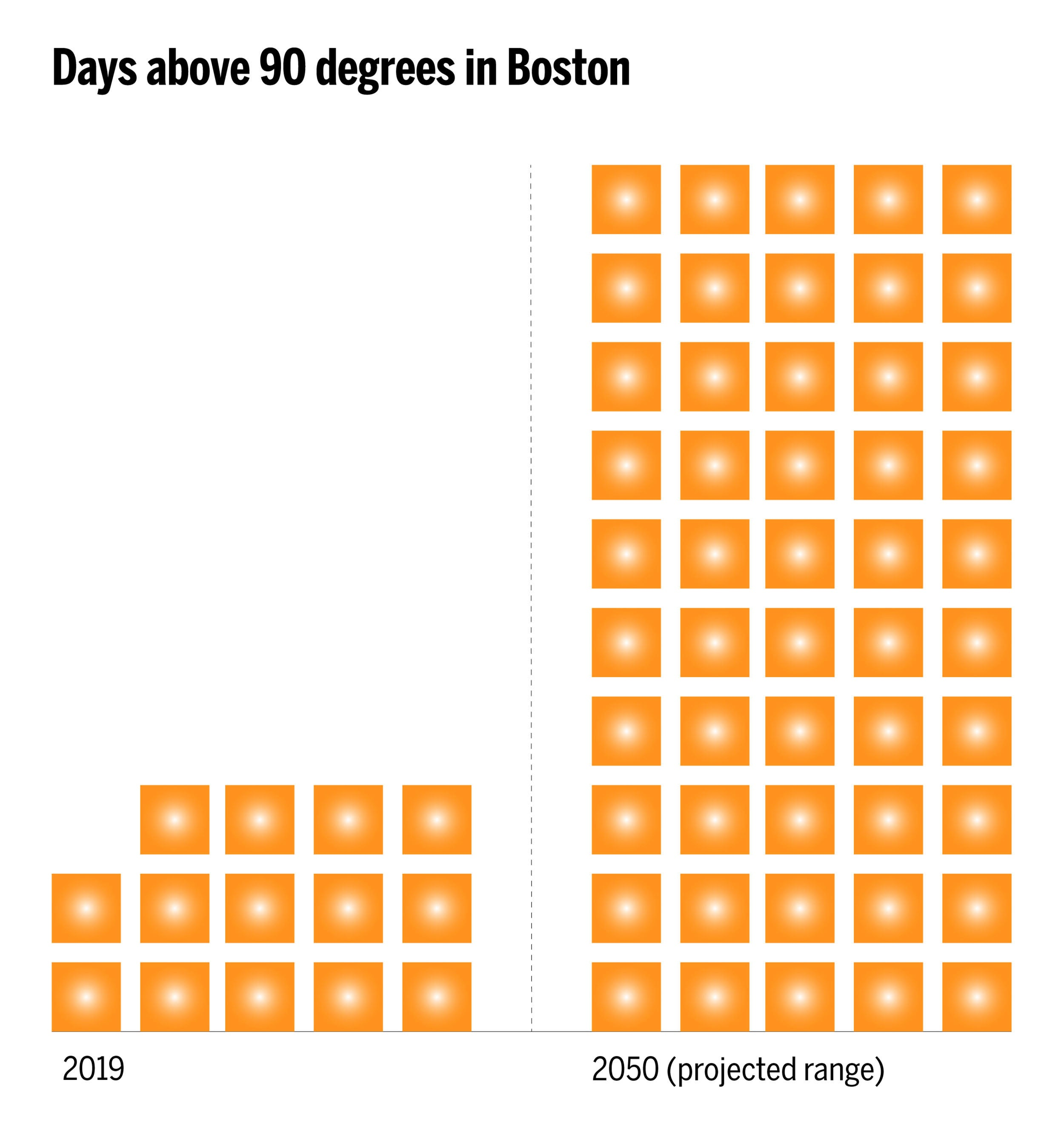Graphic showing days above 90 in 2019 and 2050