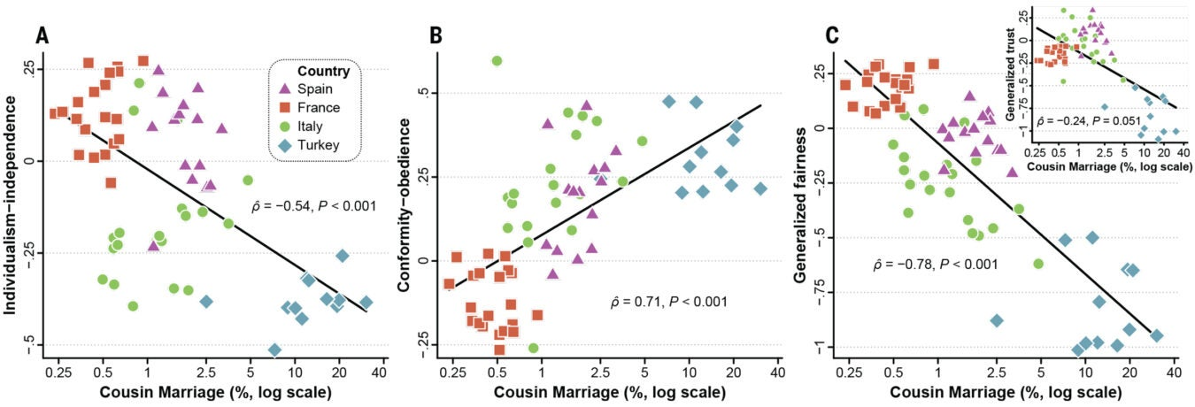 Graph showing relationship between kin marriage and traits such as individualism and obedience in Spain, France, Italy, and Turkey.