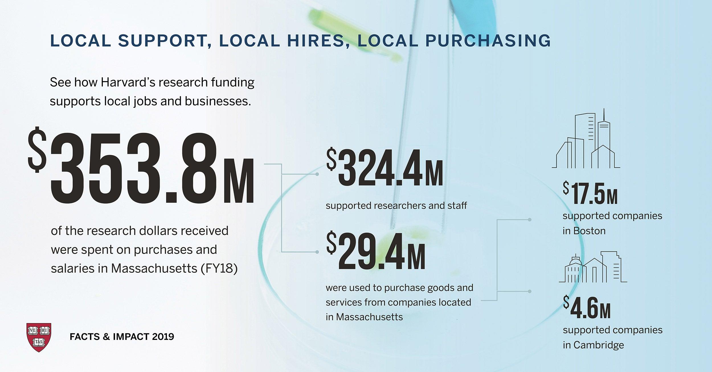 Graphic showing impact Harvard has on local economy.