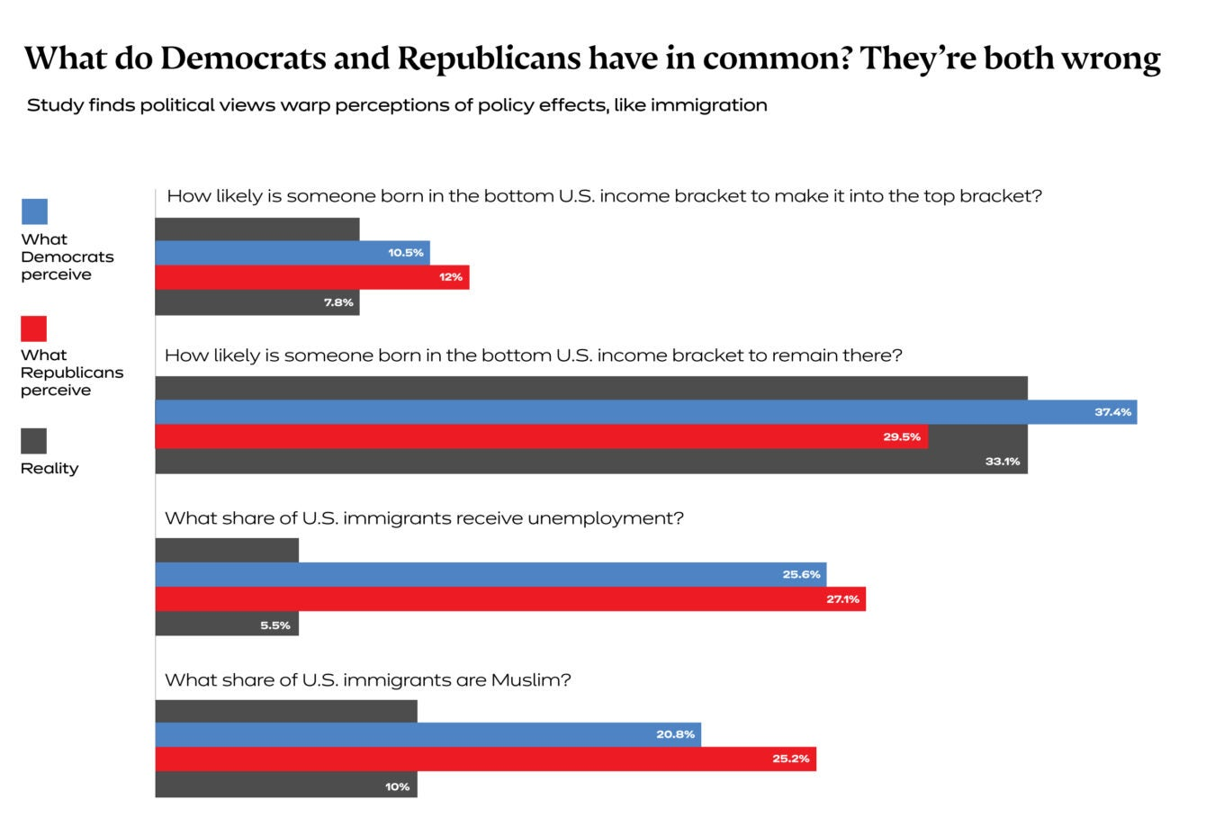 Bar chart shows Democrat and Republic perceptions of statistics about immigration vs. the reality, and how both are skewed.