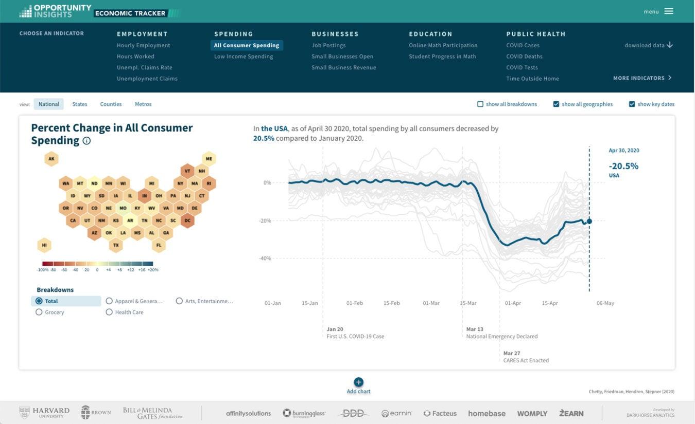 Economic tracker screenshot.
