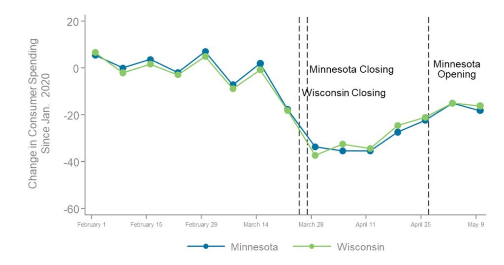 Comparing levels of consumer spending in Minnesota and Wisconsin before and after reopening.