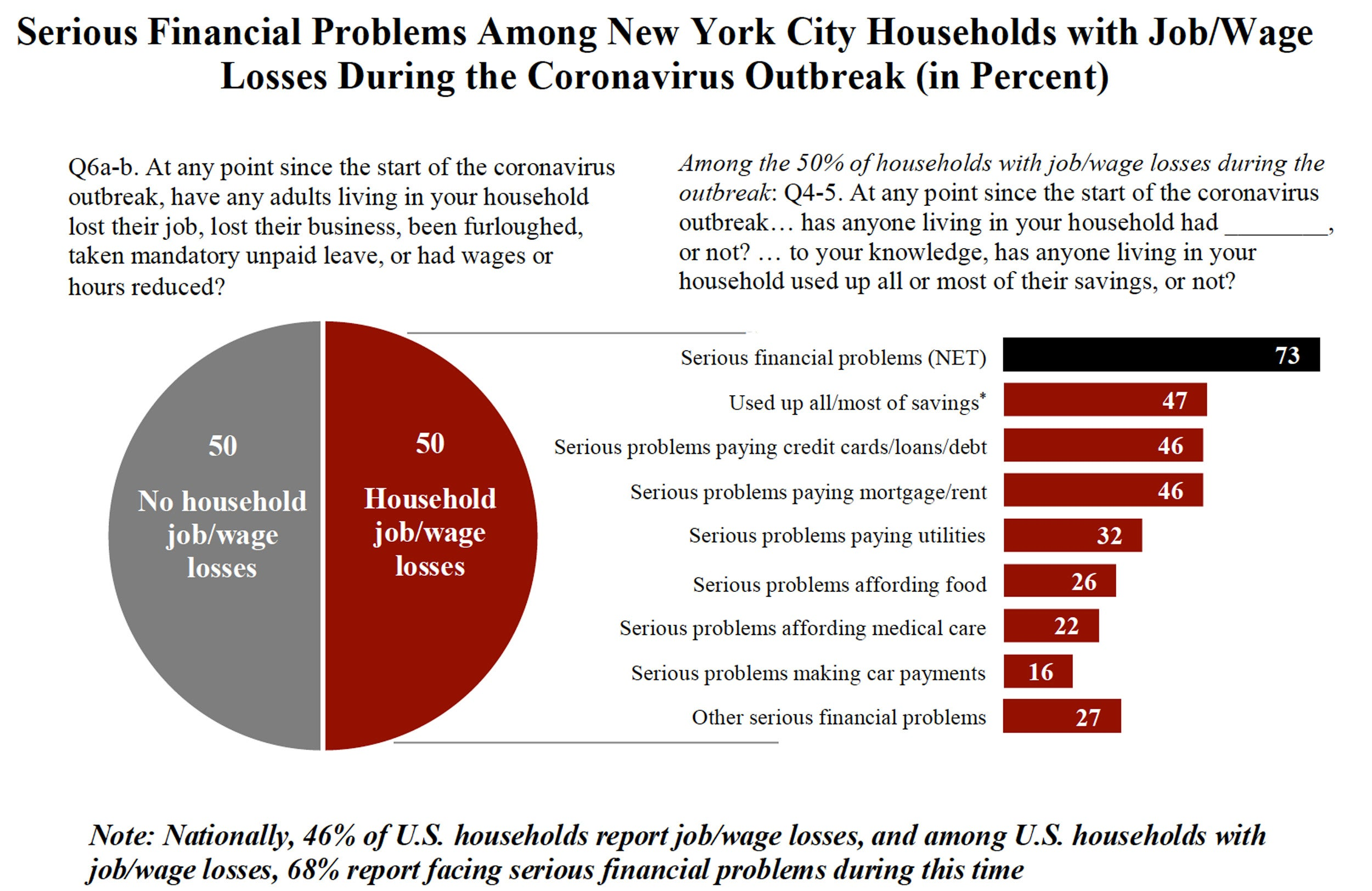 Chart showing those facing financial problems in NYC.