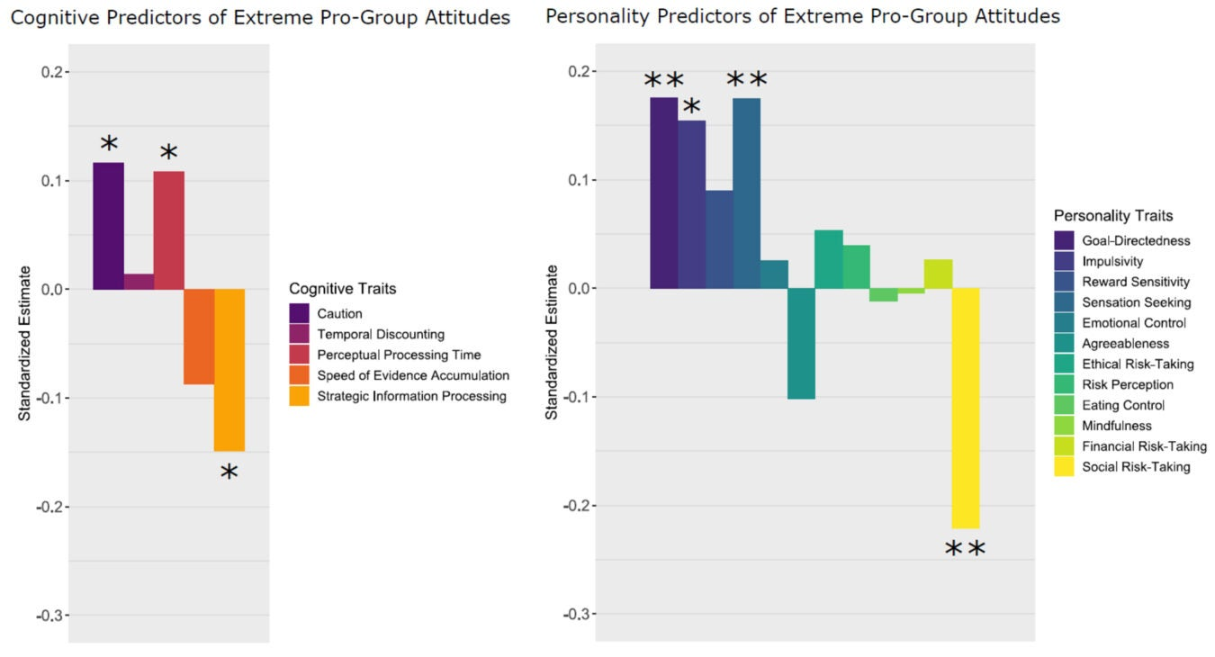 "A bar chart comparing cognitive and personality predictors of ""extreme pro-group attitudes"" showed levels of ""social risk taking"" and ""strategic information processing"" relatively low compared to traits such as ""goal-directedness"" and ""caution."""